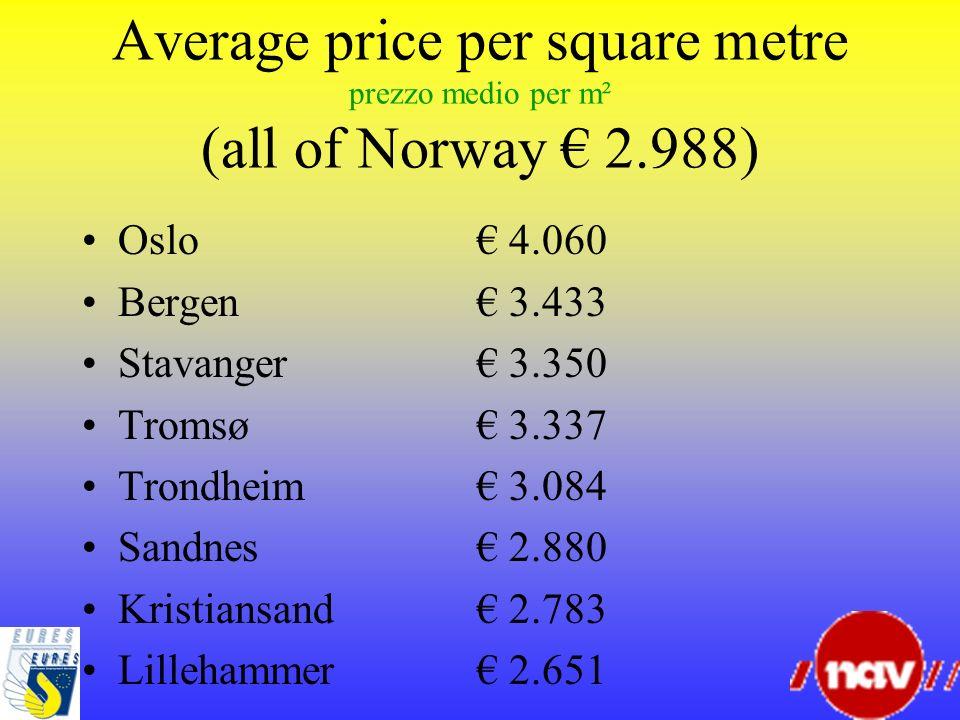 Average price per square metre prezzo medio per m² (all of Norway € 2