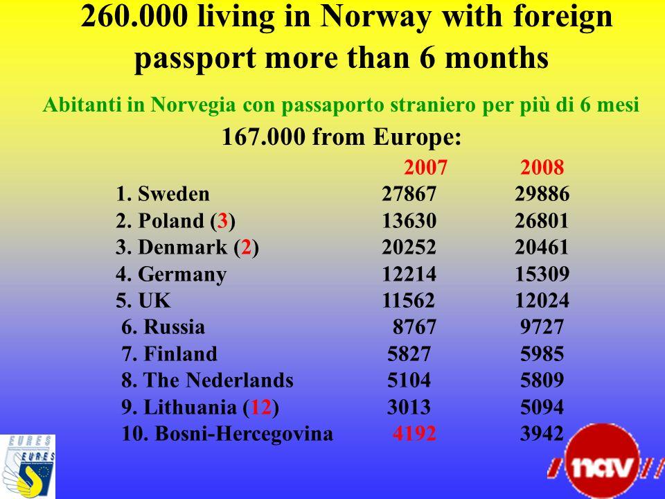 260.000 living in Norway with foreign passport more than 6 months Abitanti in Norvegia con passaporto straniero per più di 6 mesi 167.000 from Europe: