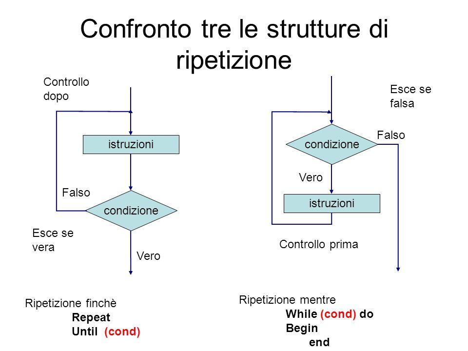 Confronto tre le strutture di ripetizione
