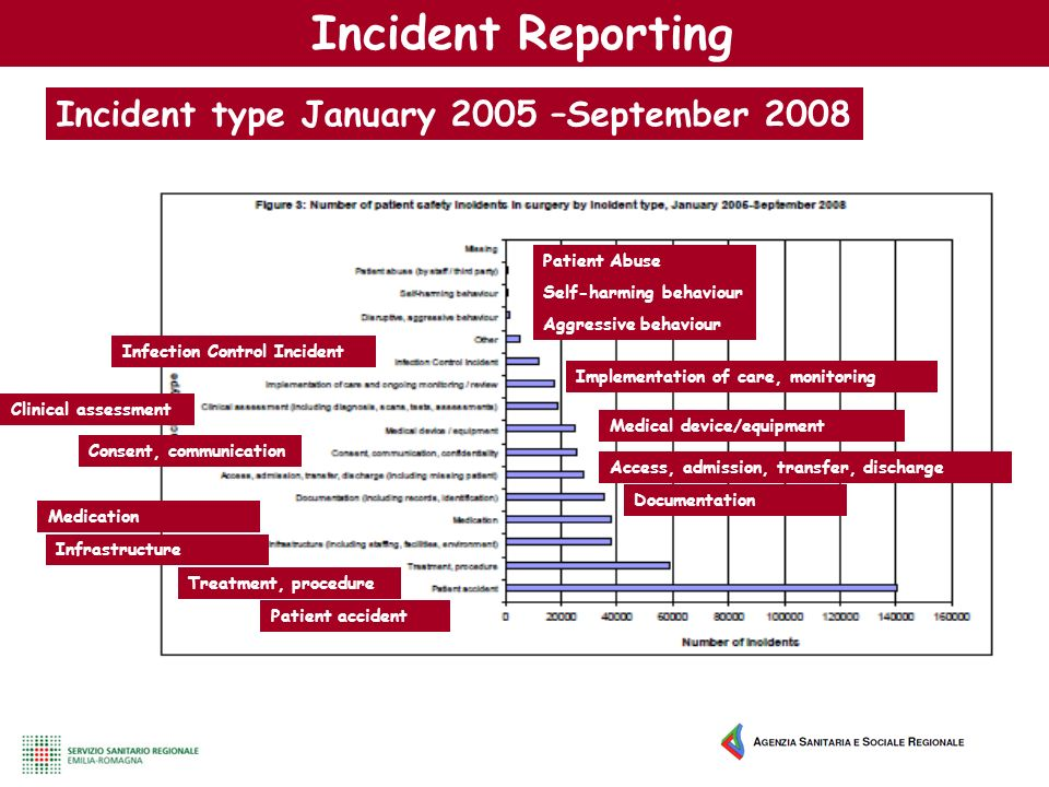 Incident type January 2005 –September 2008