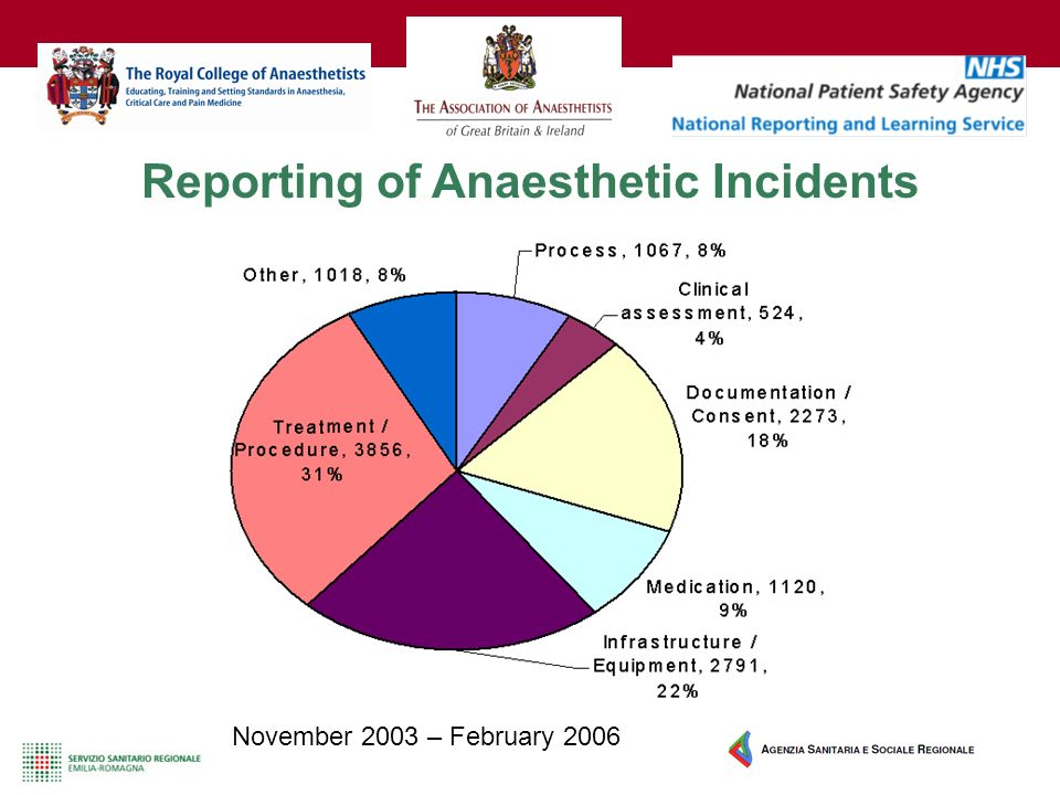 Reporting of Anaesthetic Incidents