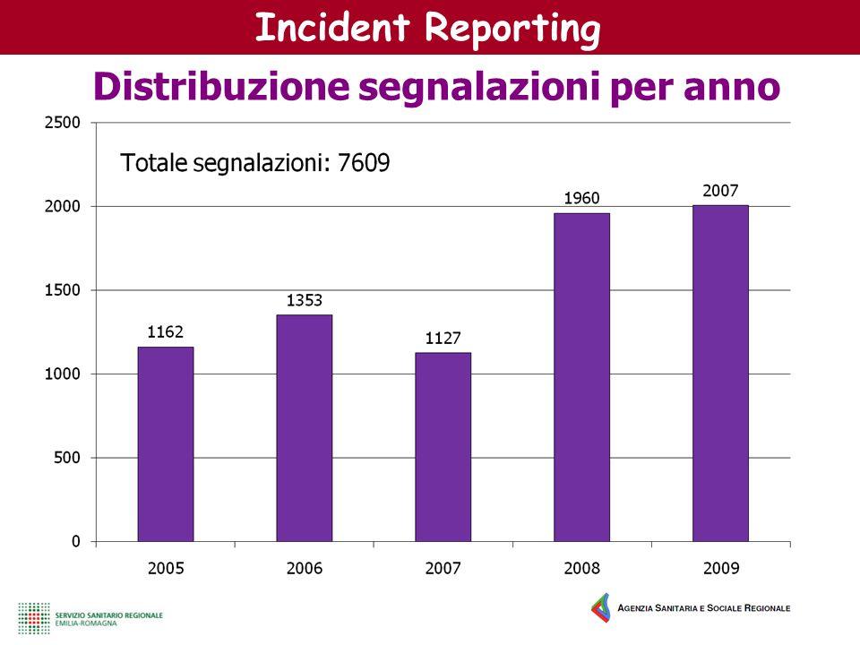Distribuzione segnalazioni per anno