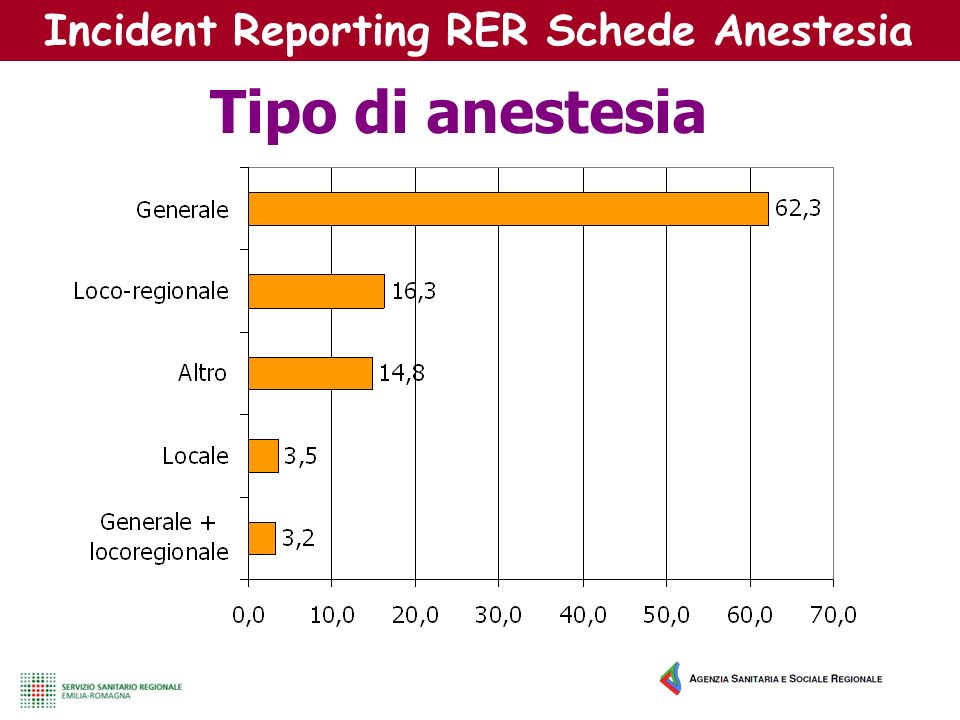 Incident Reporting RER Schede Anestesia