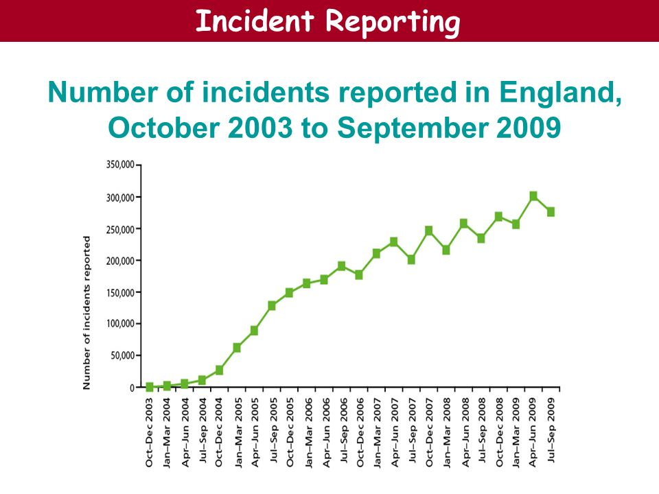 Incident Reporting Number of incidents reported in England, October 2003 to September 2009
