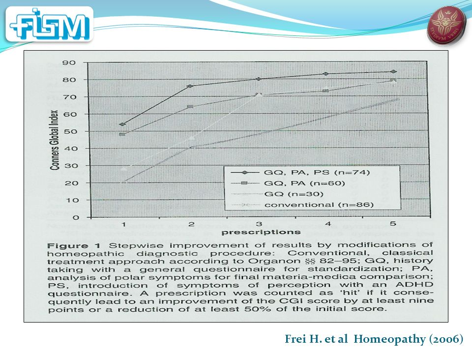 Frei H. et al Homeopathy (2006)