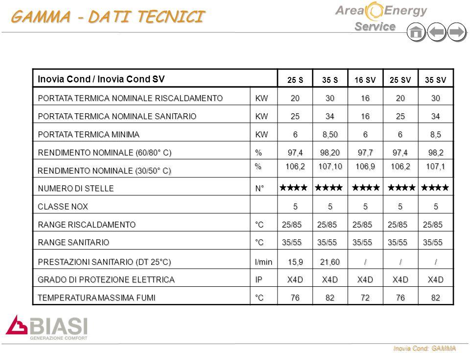 GAMMA - DATI TECNICI Inovia Cond / Inovia Cond SV 25 S 35 S 16 SV