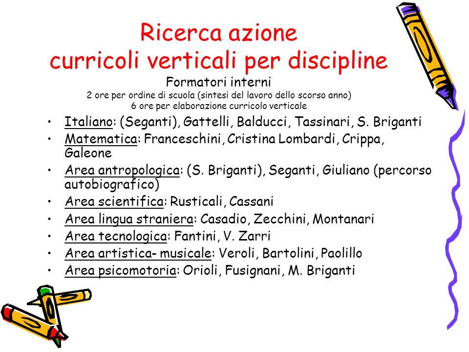 Ricerca azione curricoli verticali per discipline Formatori interni 2 ore per ordine di scuola (sintesi del lavoro dello scorso anno) 6 ore per elaborazione curricolo verticale