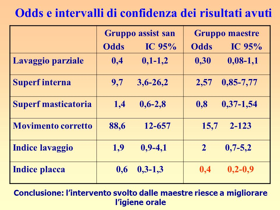 Odds e intervalli di confidenza dei risultati avuti