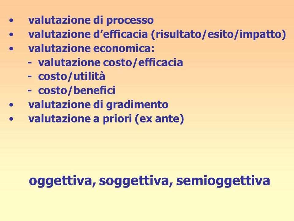 oggettiva, soggettiva, semioggettiva