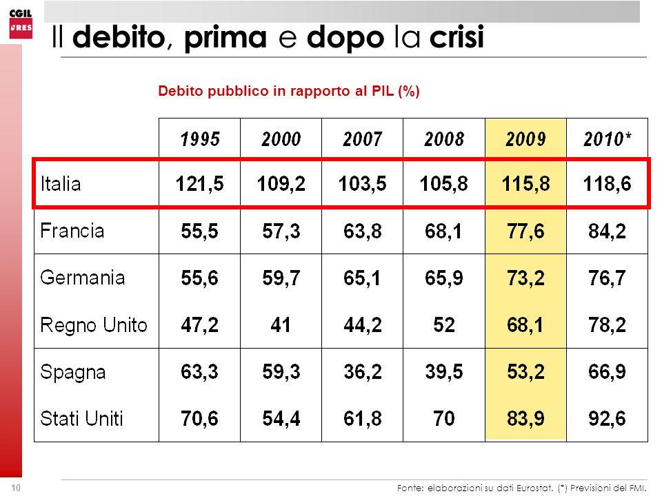 Il debito, prima e dopo la crisi