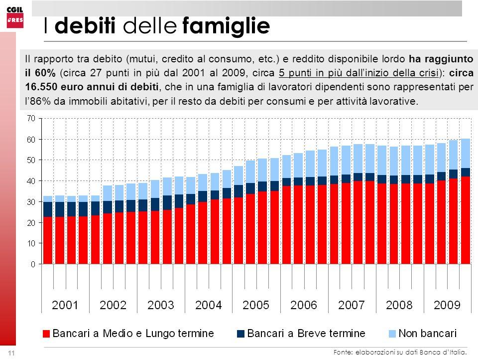 I debiti delle famiglie