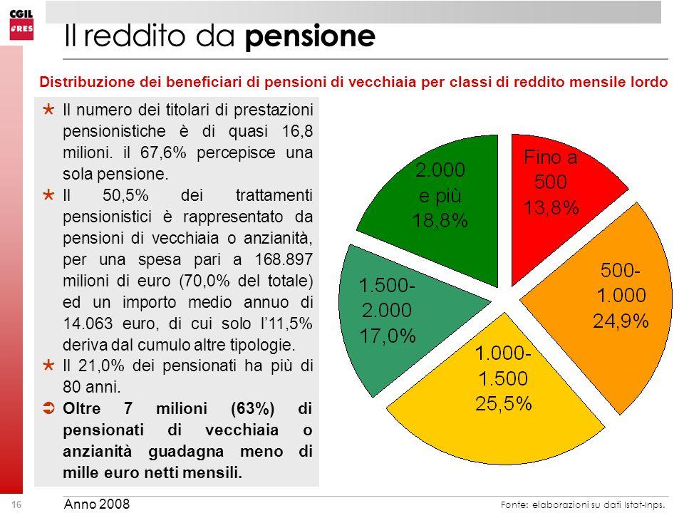 Il reddito da pensione Distribuzione dei beneficiari di pensioni di vecchiaia per classi di reddito mensile lordo.
