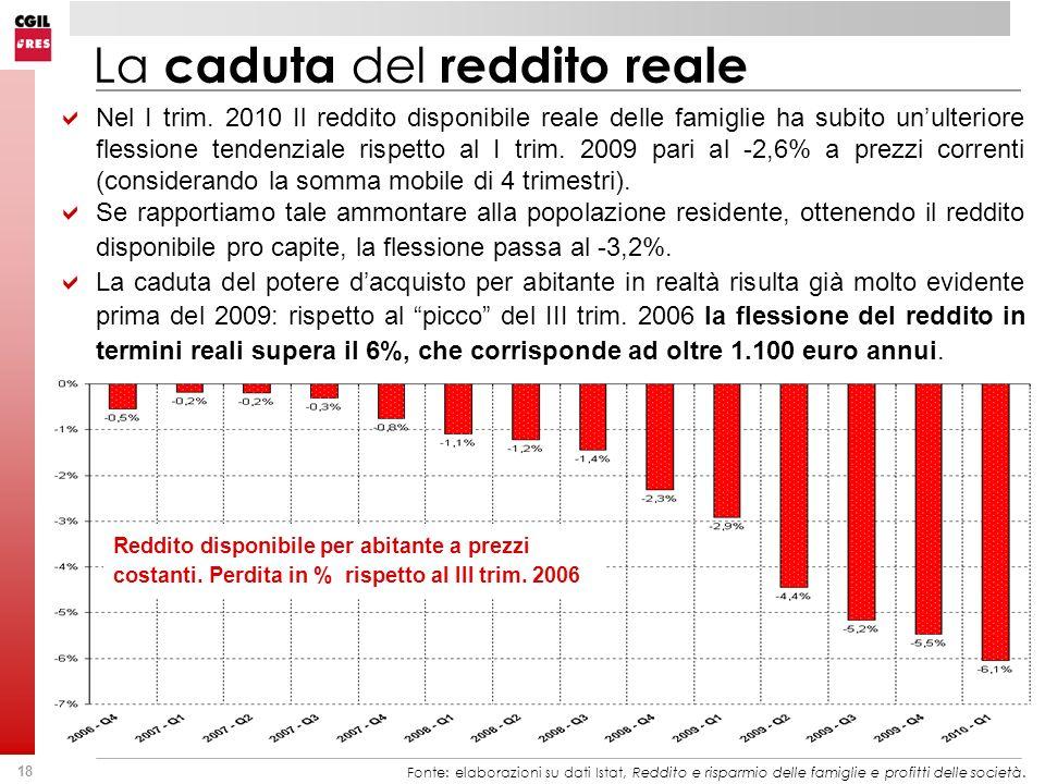 La caduta del reddito reale
