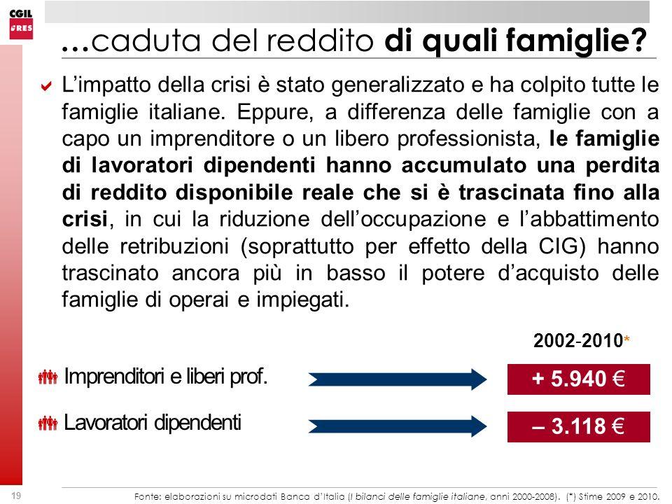 …caduta del reddito di quali famiglie