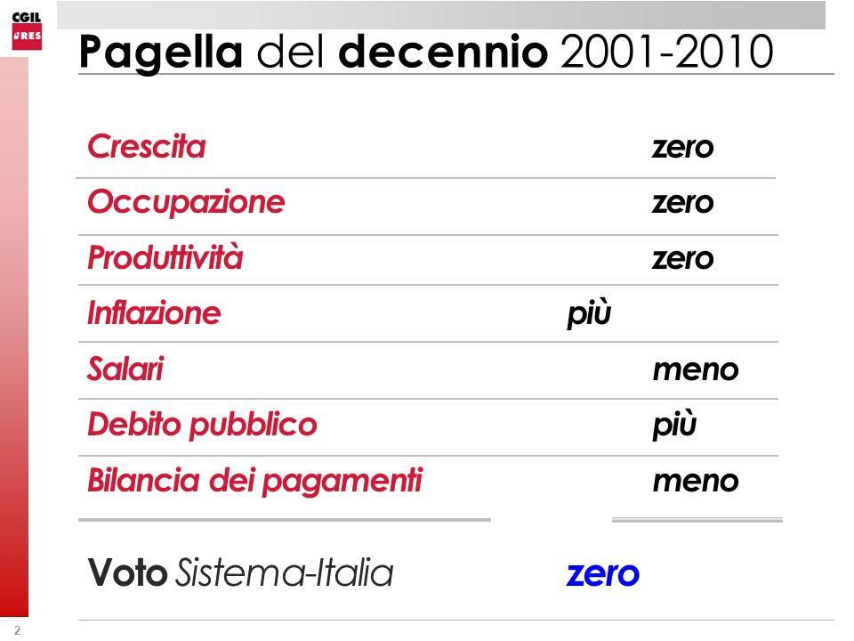 Pagella del decennio 2001-2010 Crescita zero Occupazione zero