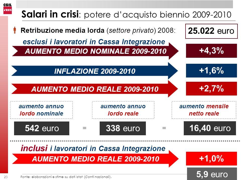 Salari in crisi: potere d'acquisto biennio 2009-2010
