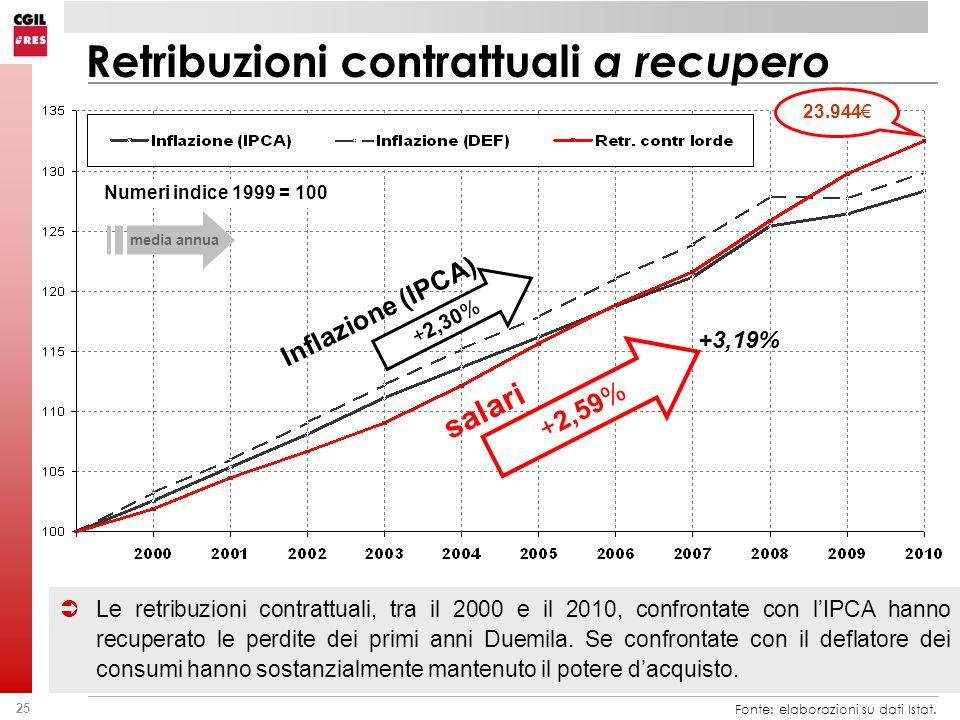 Retribuzioni contrattuali a recupero