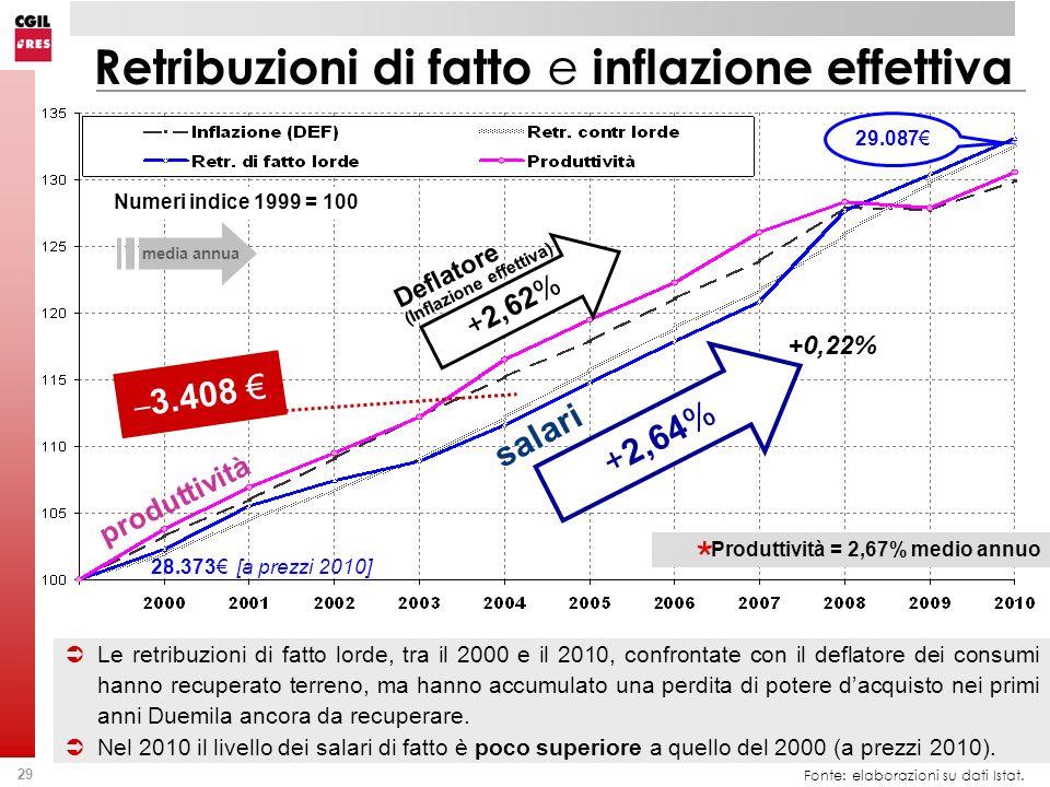 Retribuzioni di fatto e inflazione effettiva
