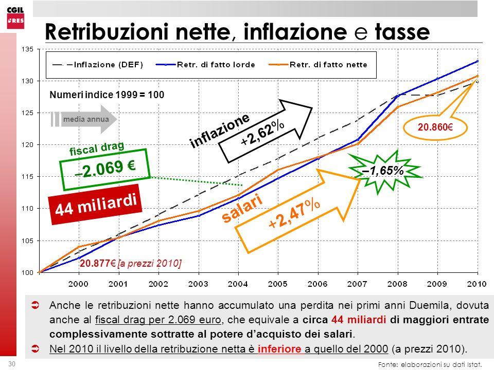 Retribuzioni nette, inflazione e tasse