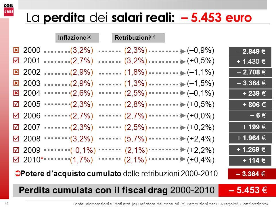 La perdita dei salari reali: – 5.453 euro
