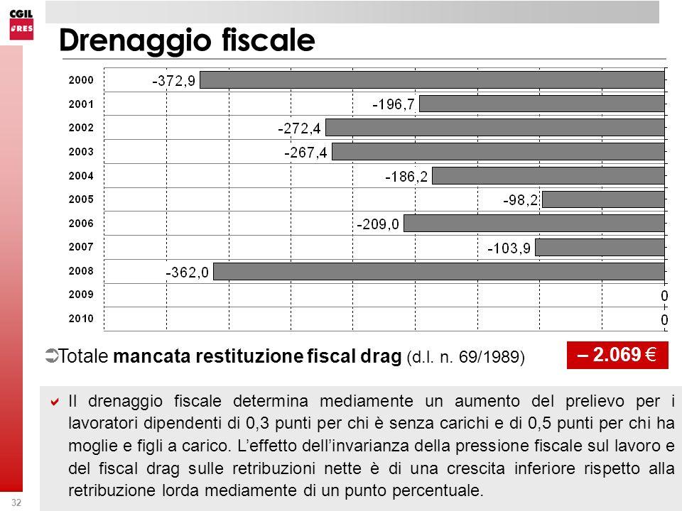 Drenaggio fiscale Totale mancata restituzione fiscal drag (d.l. n. 69/1989) – 2.069 €