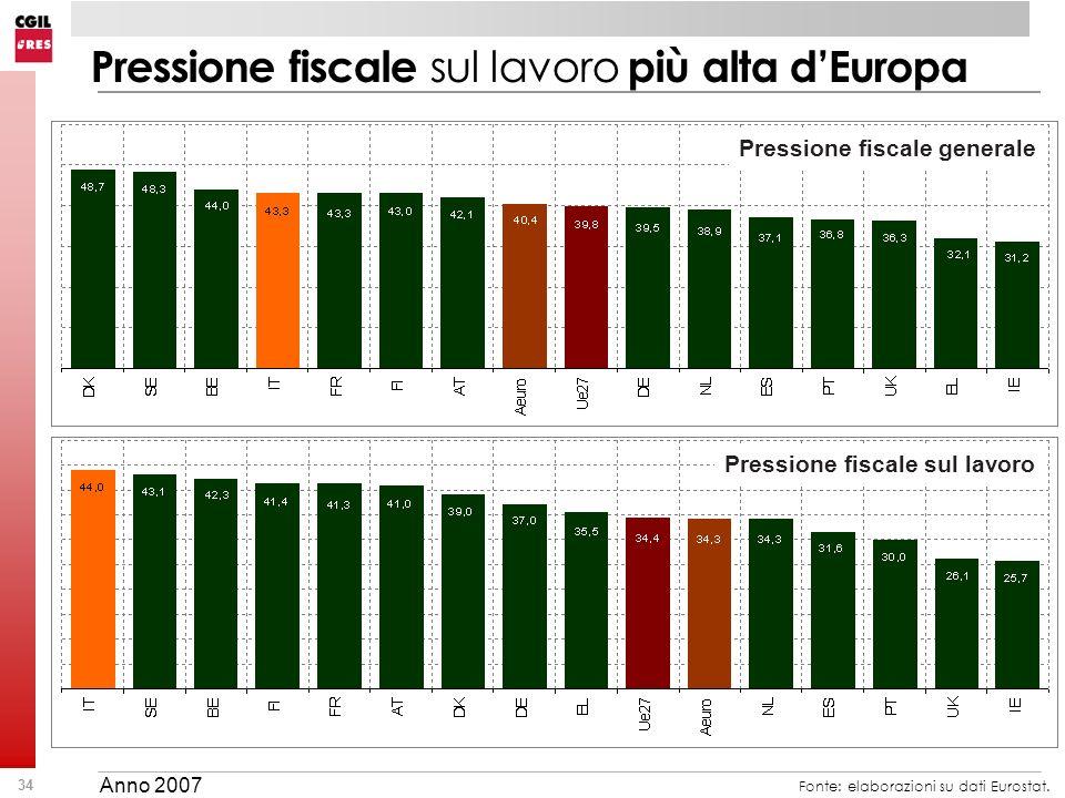 Pressione fiscale sul lavoro più alta d'Europa