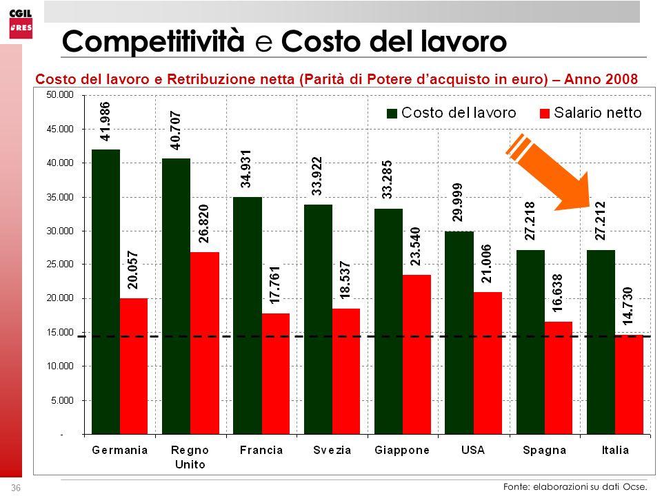 Competitività e Costo del lavoro