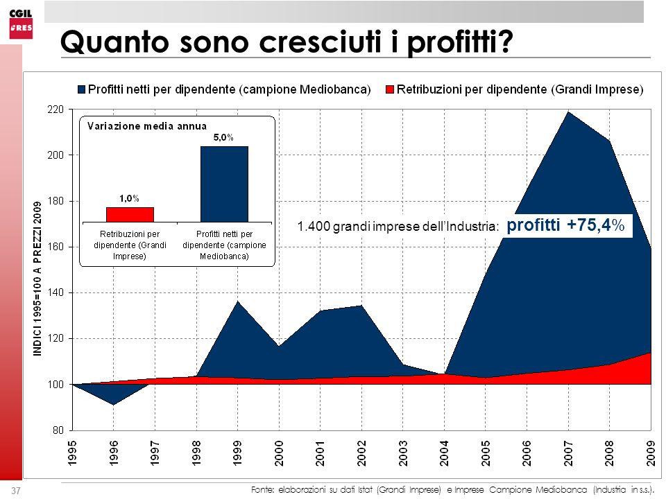 1.400 grandi imprese dell'Industria: profitti +75,4%