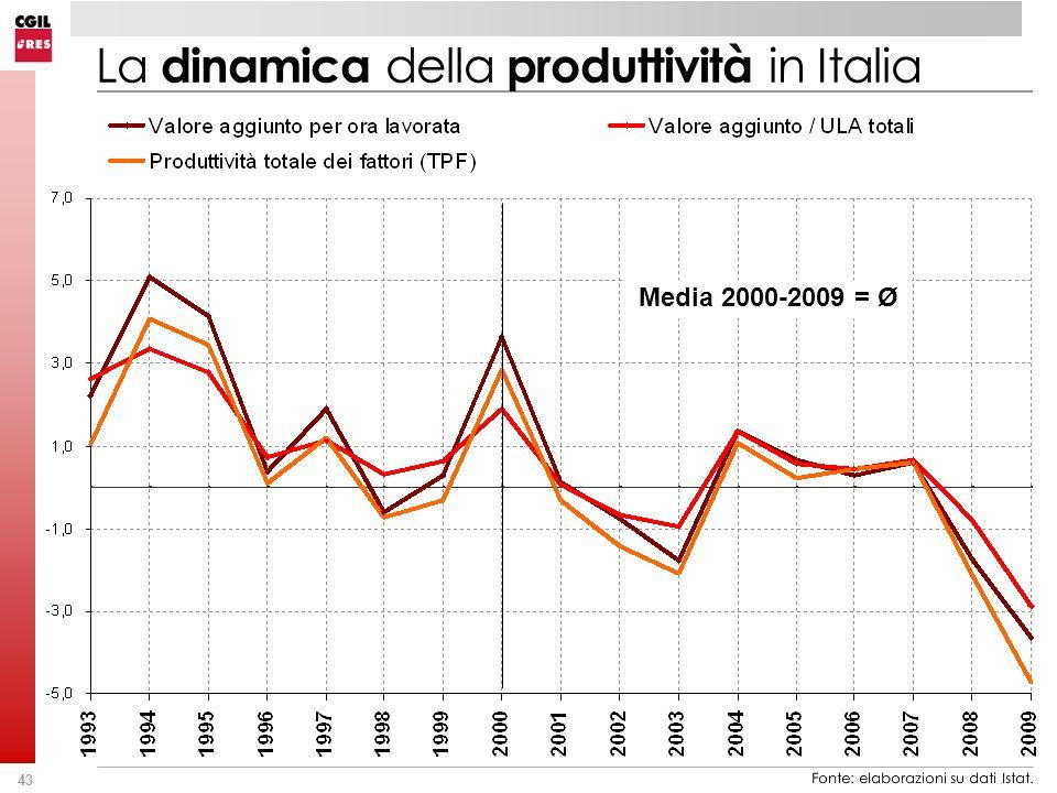 La dinamica della produttività in Italia