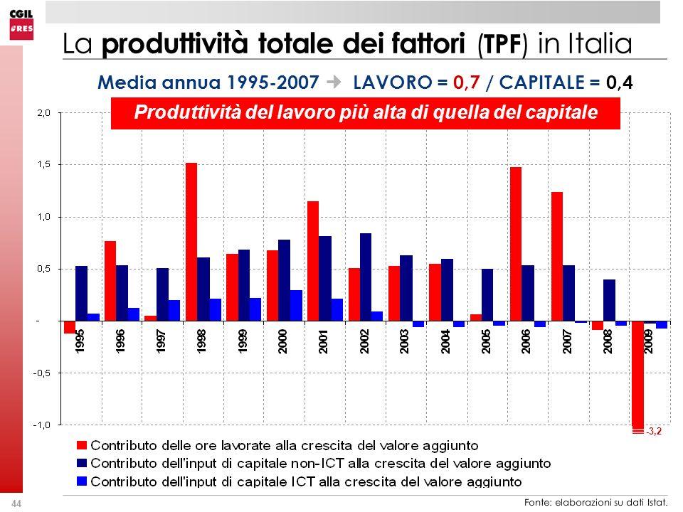 La produttività totale dei fattori (TPF) in Italia