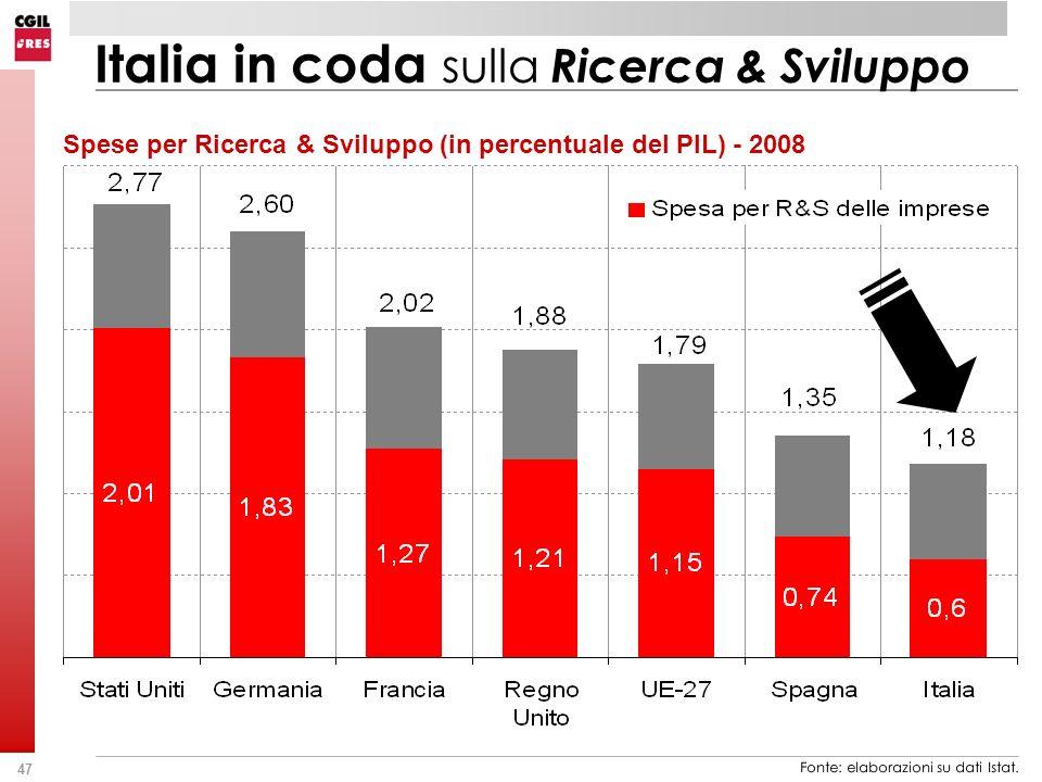 Italia in coda sulla Ricerca & Sviluppo