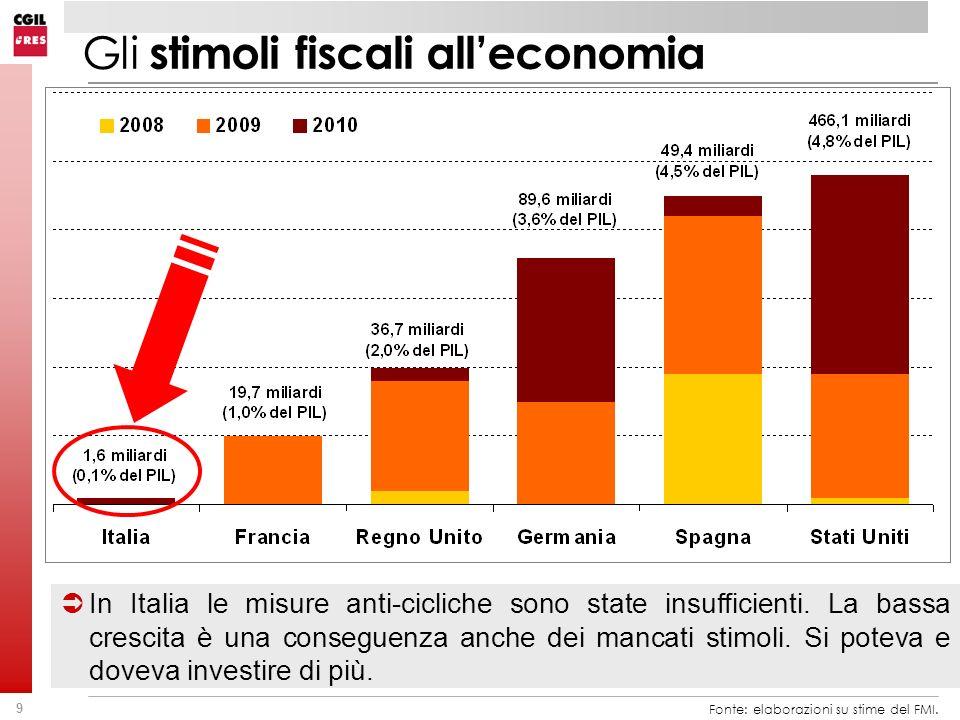 Gli stimoli fiscali all'economia