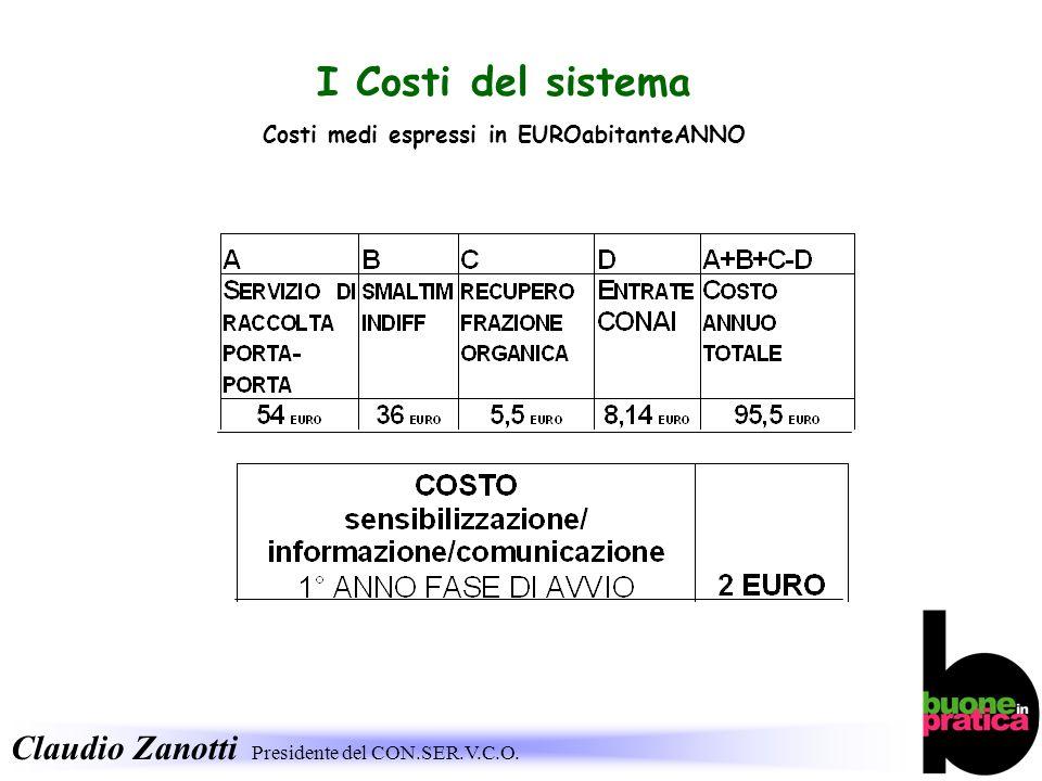 Costi medi espressi in EUROabitanteANNO