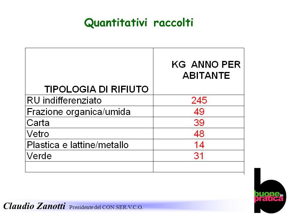 Quantitativi raccolti
