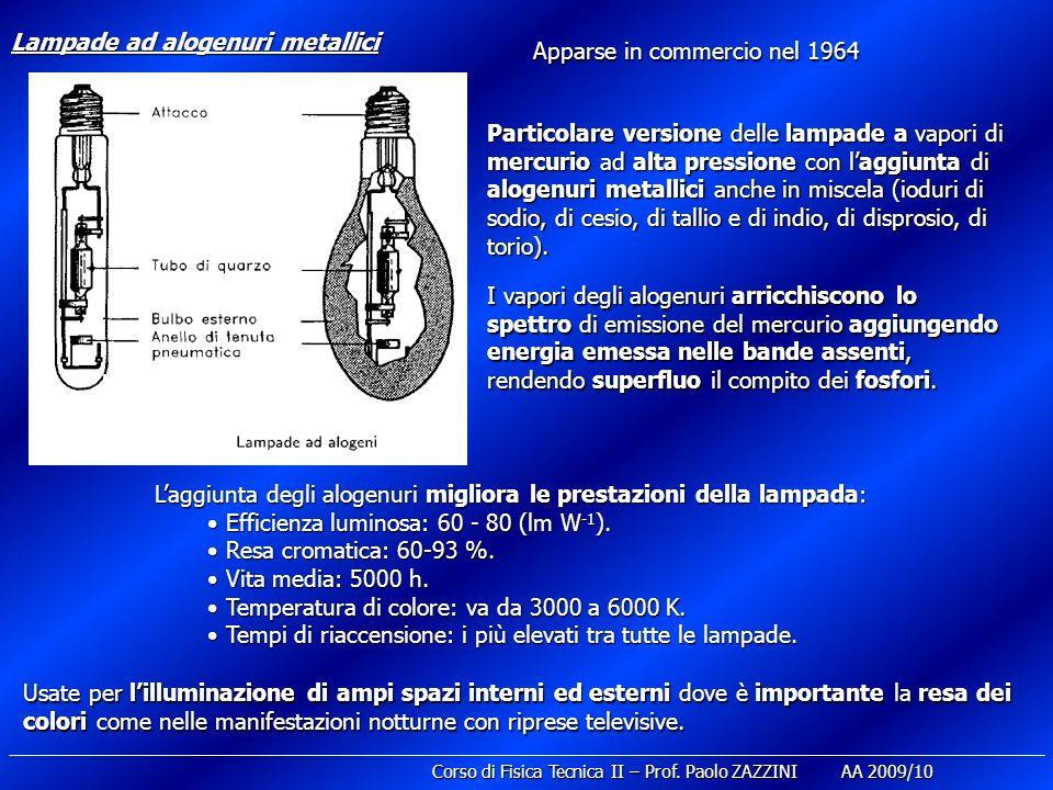 Lampade ad alogenuri metallici Apparse in commercio nel 1964