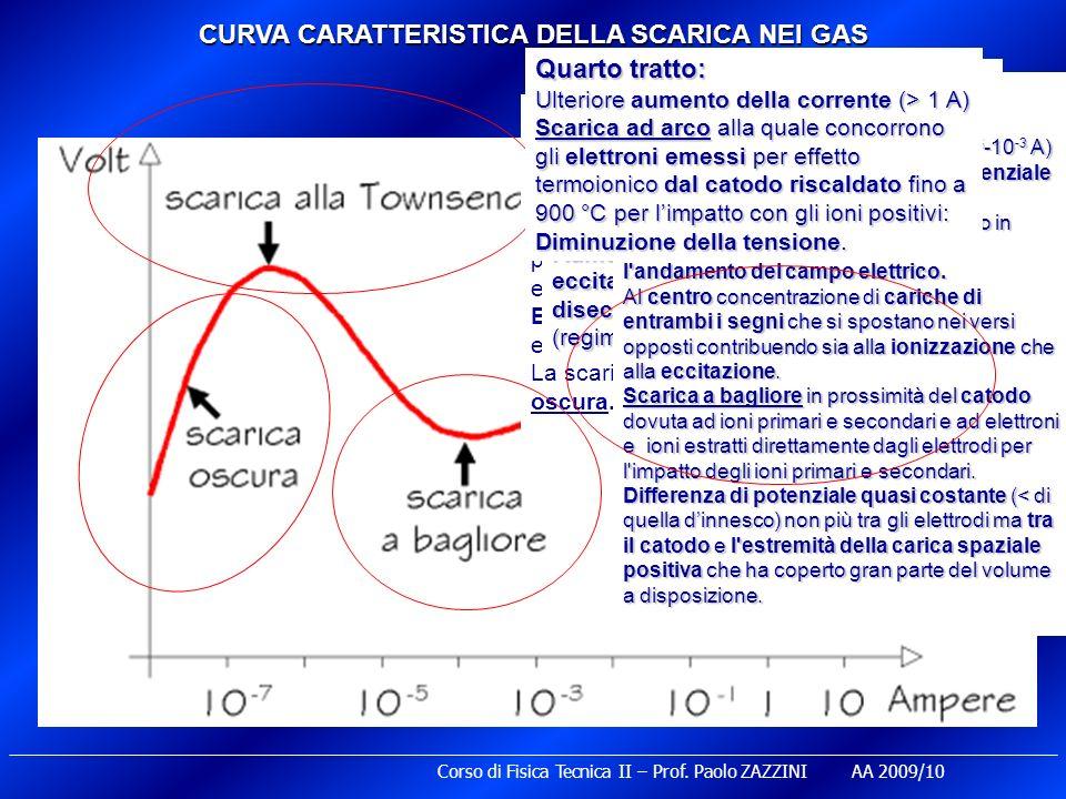 CURVA CARATTERISTICA DELLA SCARICA NEI GAS