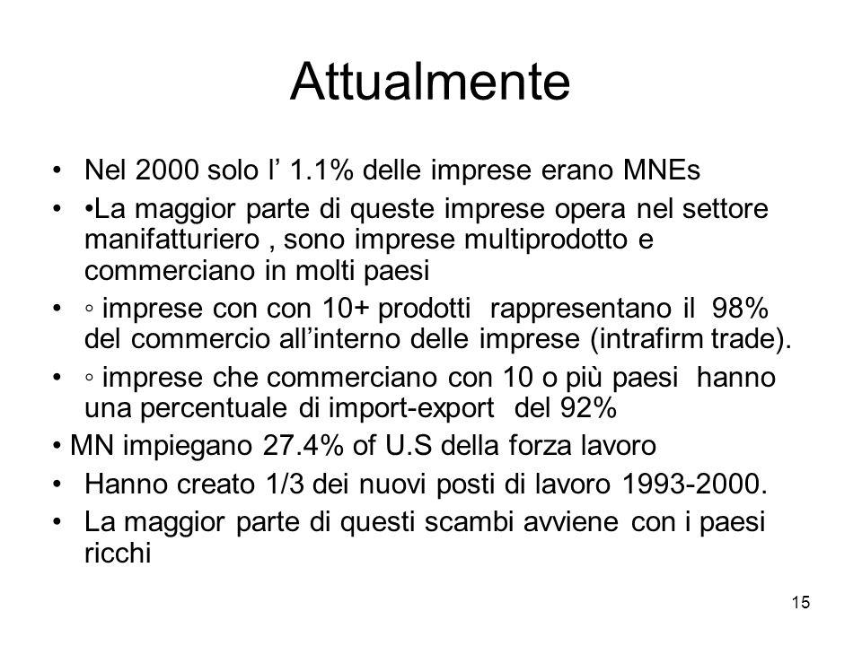 Attualmente Nel 2000 solo l' 1.1% delle imprese erano MNEs