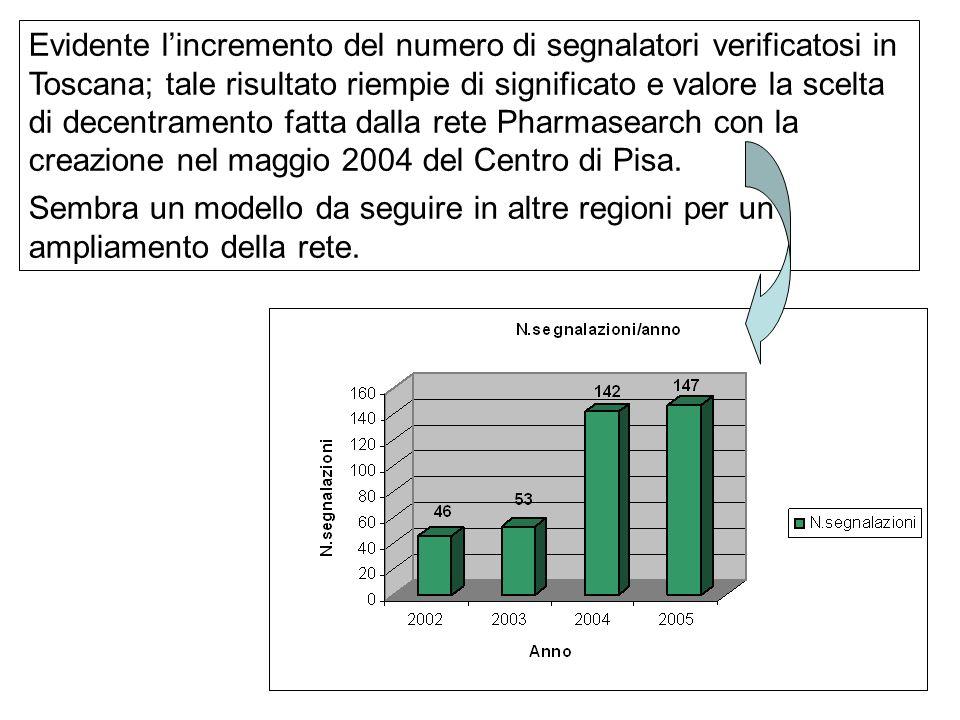 Evidente l'incremento del numero di segnalatori verificatosi in Toscana; tale risultato riempie di significato e valore la scelta di decentramento fatta dalla rete Pharmasearch con la creazione nel maggio 2004 del Centro di Pisa.