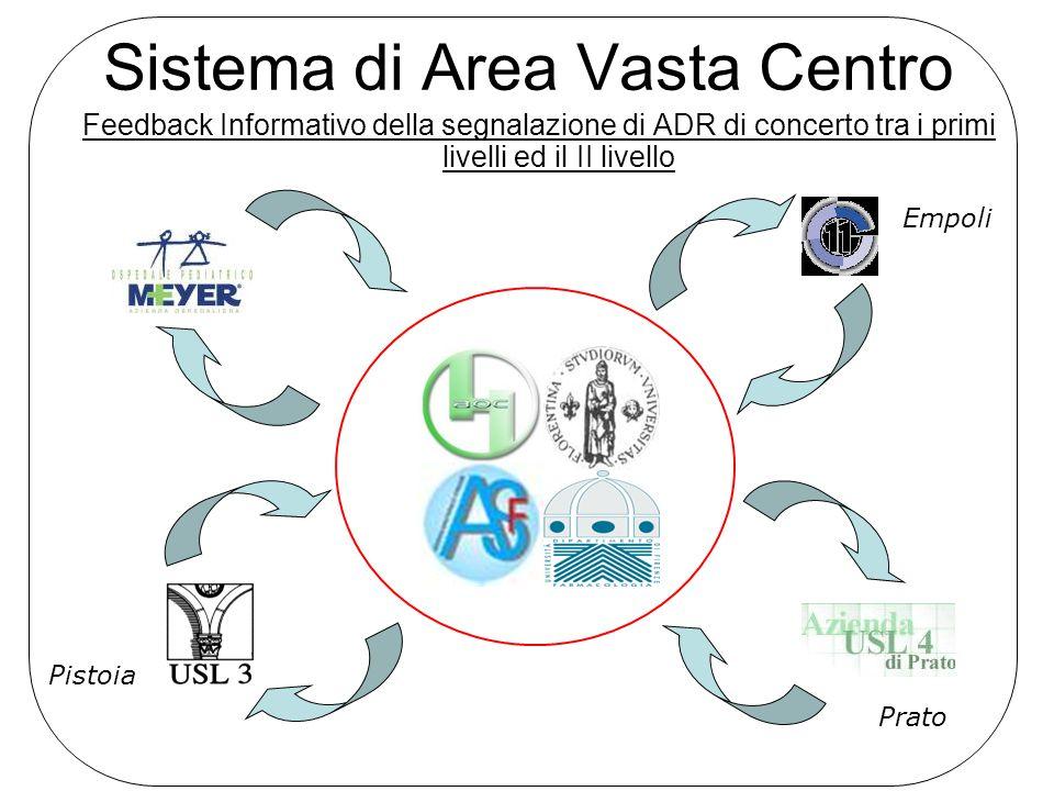 Sistema di Area Vasta Centro