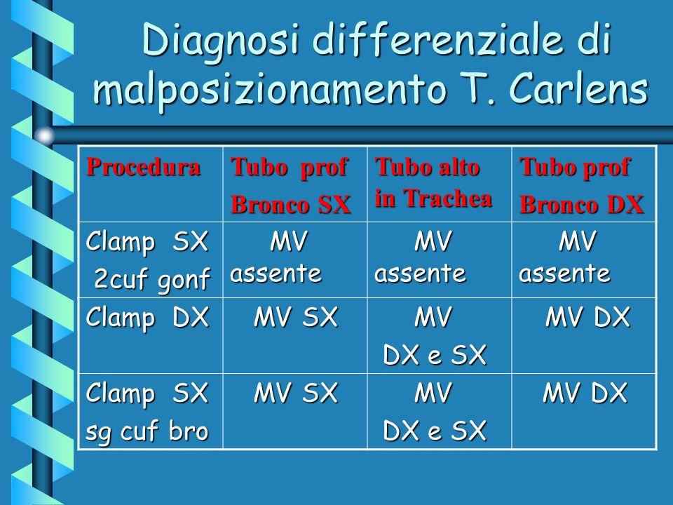 Diagnosi differenziale di malposizionamento T. Carlens
