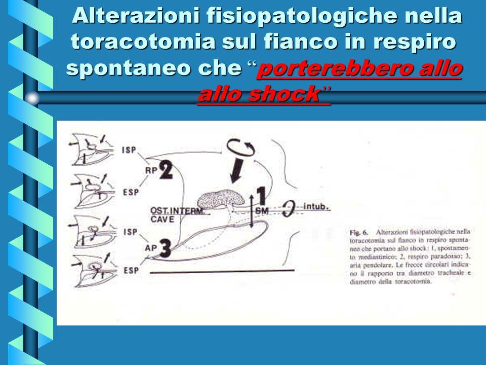 Alterazioni fisiopatologiche nella toracotomia sul fianco in respiro spontaneo che porterebbero allo allo shock