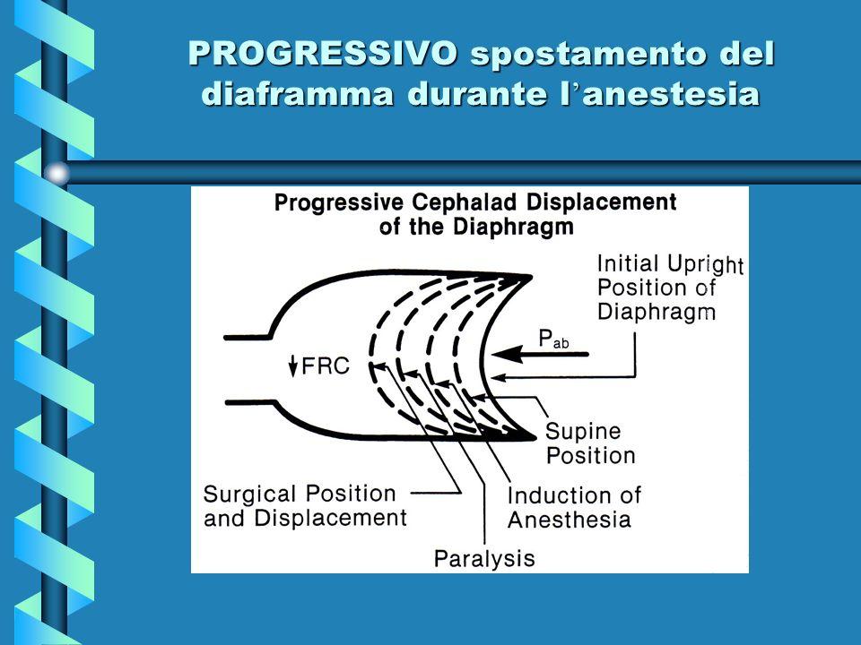 PROGRESSIVO spostamento del diaframma durante l'anestesia