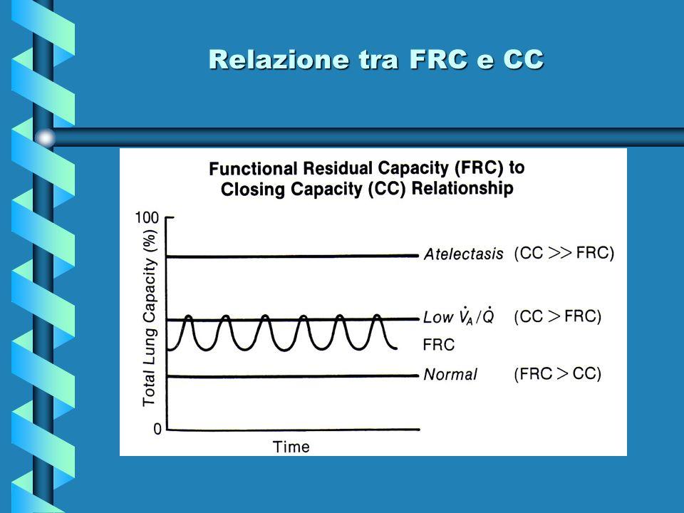 Relazione tra FRC e CC