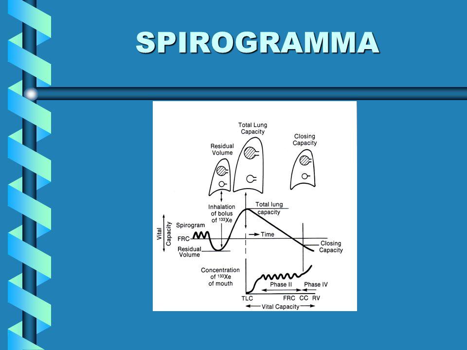 SPIROGRAMMA