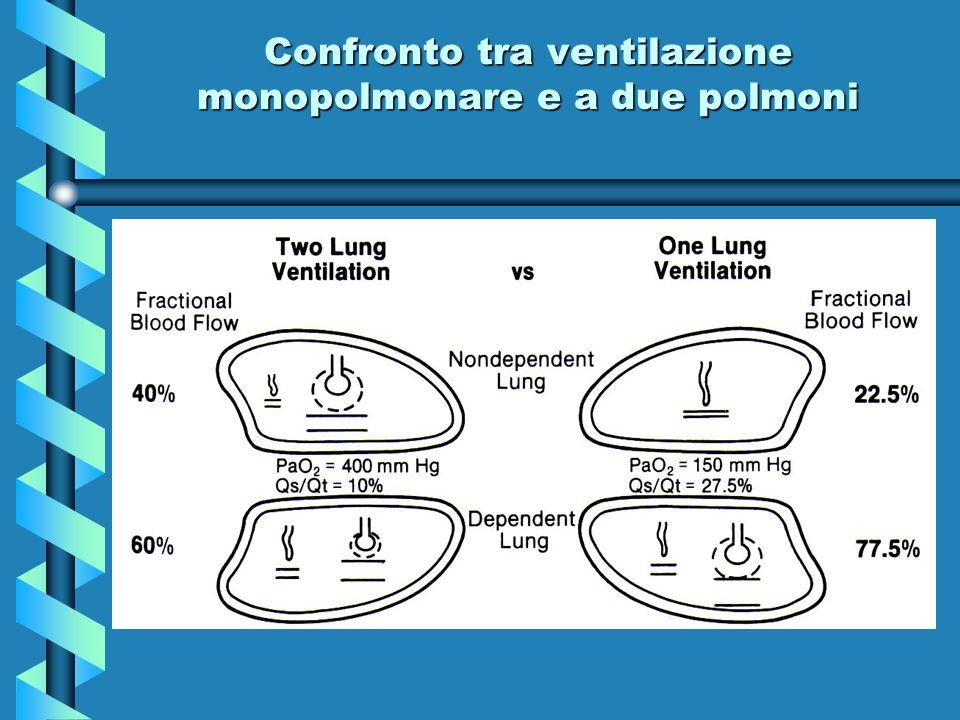 Confronto tra ventilazione monopolmonare e a due polmoni