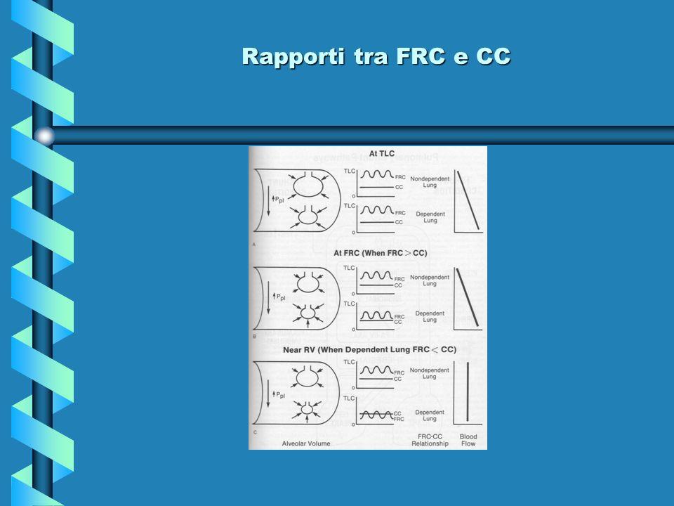 Rapporti tra FRC e CC