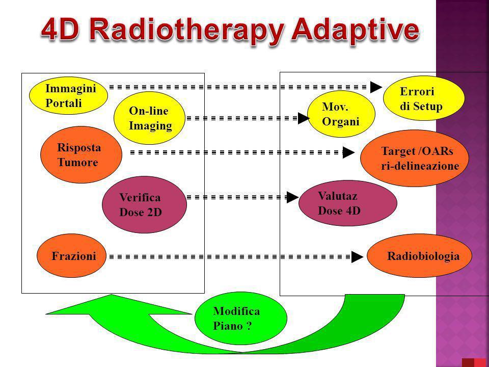 4D Radiotherapy Adaptive