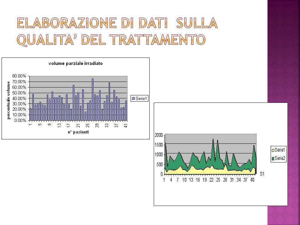 Elaborazione di dati sulla qualita' del trattamento
