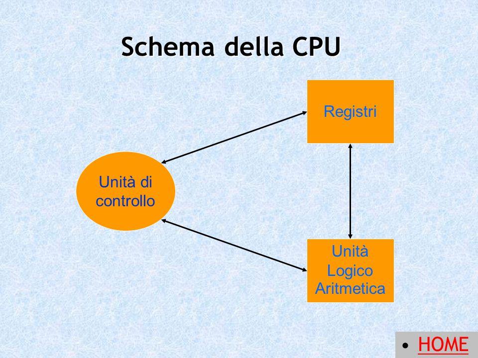 Schema della CPU HOME Registri Unità di controllo Unità Logico