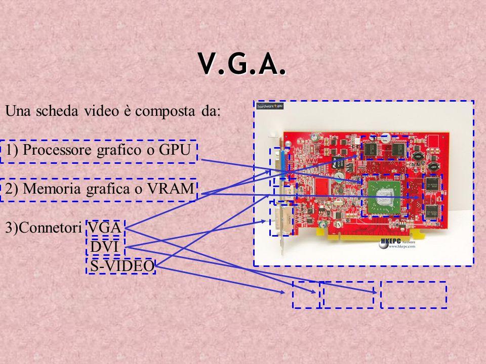V.G.A. Una scheda video è composta da: 1) Processore grafico o GPU